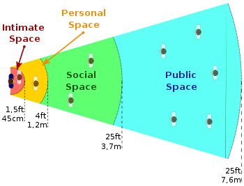lični prostor